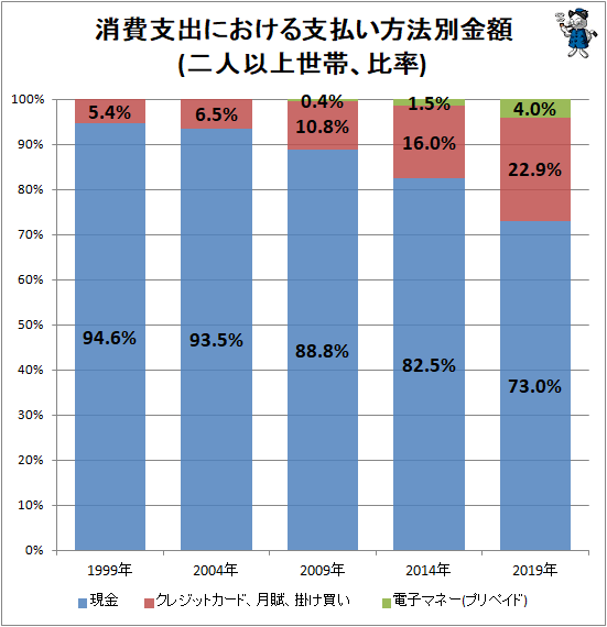 ↑ 消費支出における支払い方法別金額(二人以上世帯、比率)