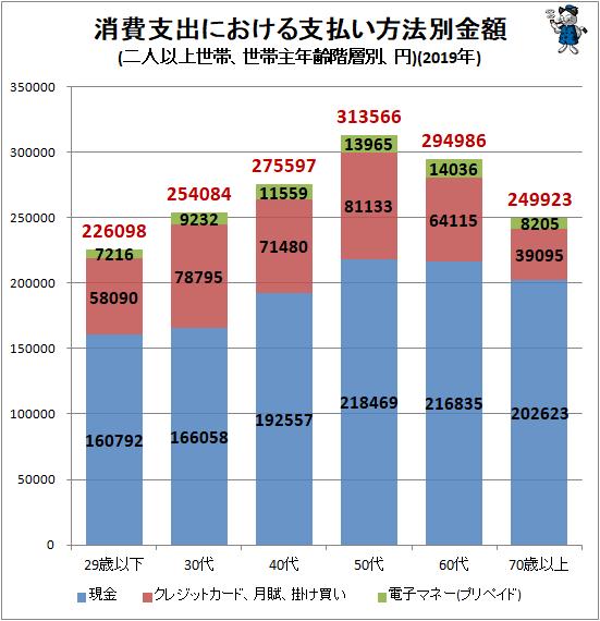 ↑ 消費支出における支払い方法別金額(二人以上世帯、世帯主年齢階層別、円)(2019年)