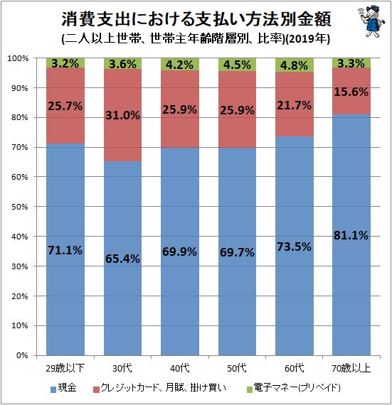 ↑ 消費支出における支払い方法別金額(二人以上世帯、世帯主年齢階層別、比率)(2019年)