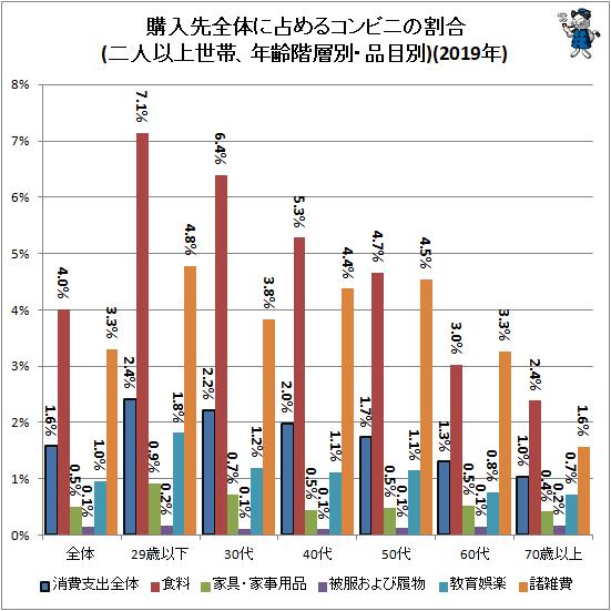 ↑ 購入先全体に占めるコンビニの割合(二人以上世帯、年齢階層別・品目別)(2019年)