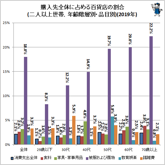 ↑ 購入先全体に占める百貨店の割合(二人以上世帯、年齢階層別・品目別)(2019年)