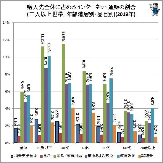 ↑ 購入先全体に占めるインターネット通販の割合(二人以上世帯、年齢階層別・品目別)(2019年)