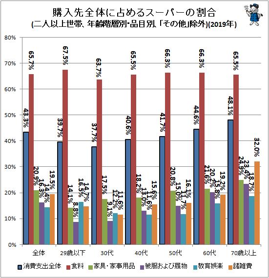 ↑ 購入先全体に占めるスーパーの割合(二人以上世帯、年齢階層別・品目別、「その他」除外)(2019年)