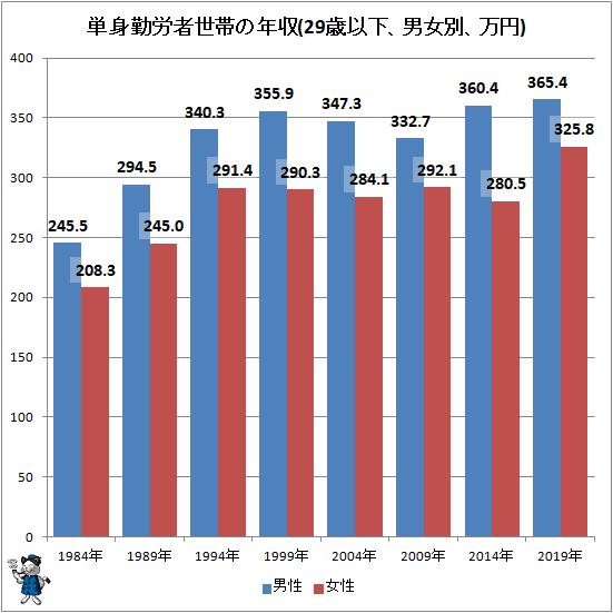 ↑ 単身勤労者世帯の年収(29歳以下、男女別、万円)