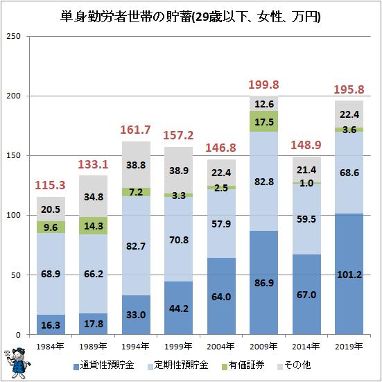 ↑ 単身勤労者世帯の貯蓄(29歳以下、女性、万円)