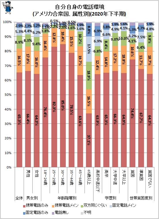 ↑ 自分自身の電話環境(アメリカ合衆国、属性別)(2020年下半期)