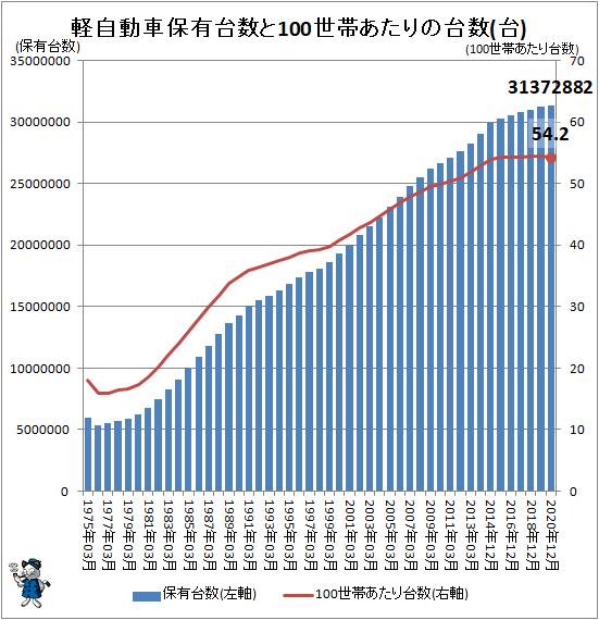 ↑ 軽自動車保有台数と100世帯あたりの台数(台)