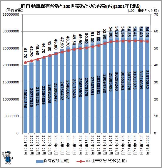 ↑ 軽自動車保有台数と100世帯あたりの台数(台)(2001年以降)
