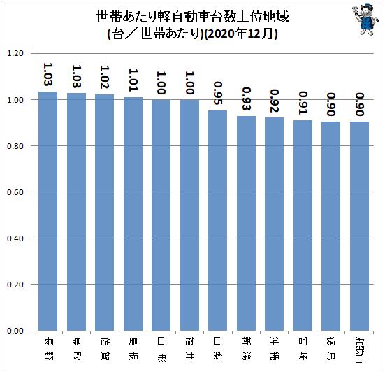 ↑ 世帯あたり軽自動車台数上位地域(台/世帯あたり)(2020年12月)