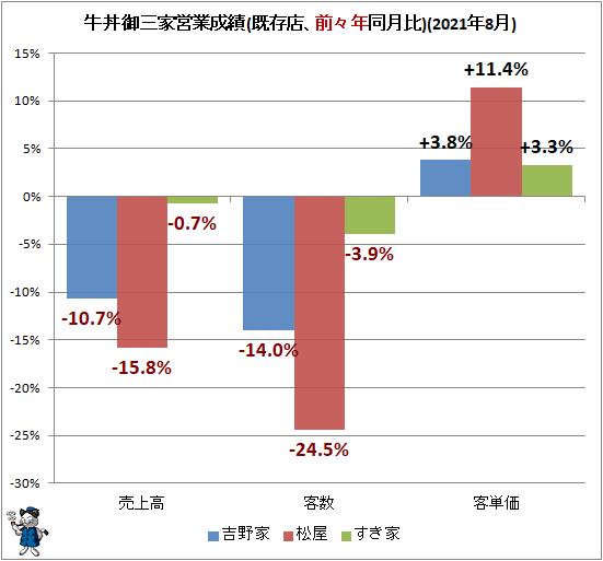 ↑ 牛丼御三家営業成績(既存店、前々年同月比)(2021年8月)