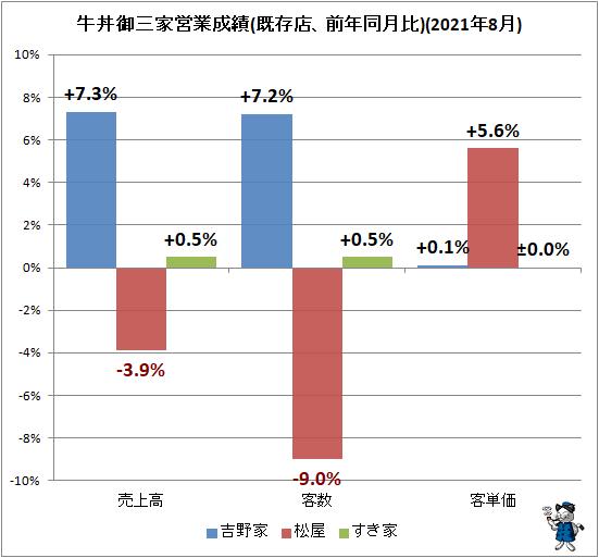 ↑ 牛丼御三家営業成績(既存店、前年同月比)(2021年8月)