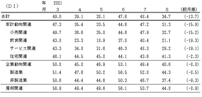 ↑ 景気の現状判断DI(〜2021年8月)