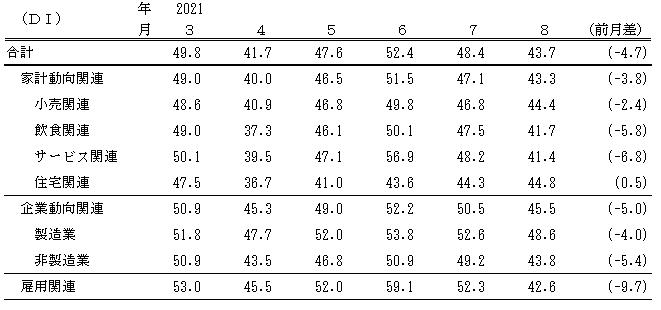 ↑ 景気の先行き判断DI(〜2021年8月)