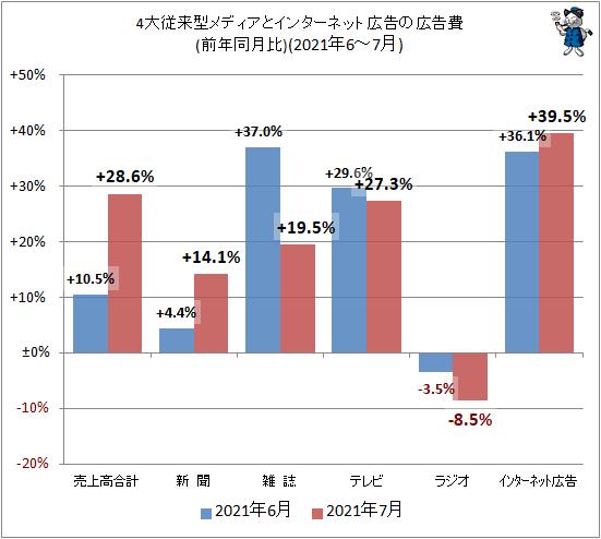 ↑ 4大従来型メディアとインターネット広告の広告費(前年同月比)(2021年6-7月)