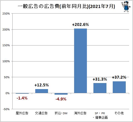 ↑ 一般広告の広告費(前年同月比)(2021年7月)
