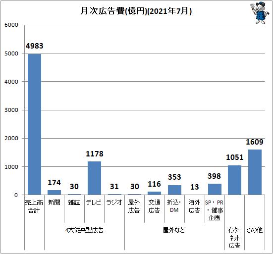 ↑ 月次広告費(億円)(2021年7月)