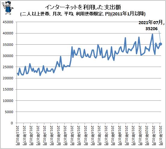 ↑ インターネットを利用した支出額(二人以上世帯、月次、平均、利用世帯限定、円)(2011年1月以降)