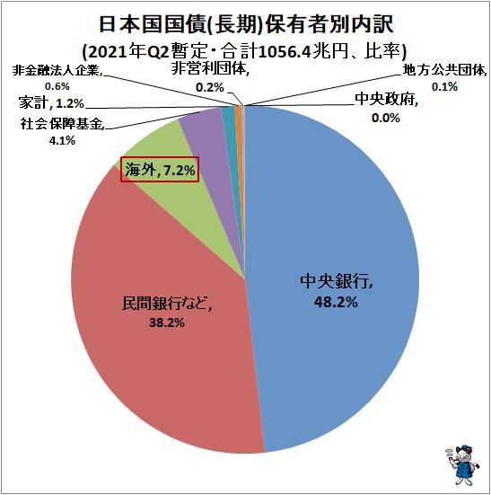 ↑ 日本国国債(長期)保有者別内訳(2021年Q2暫定・合計1056.4兆円、比率)