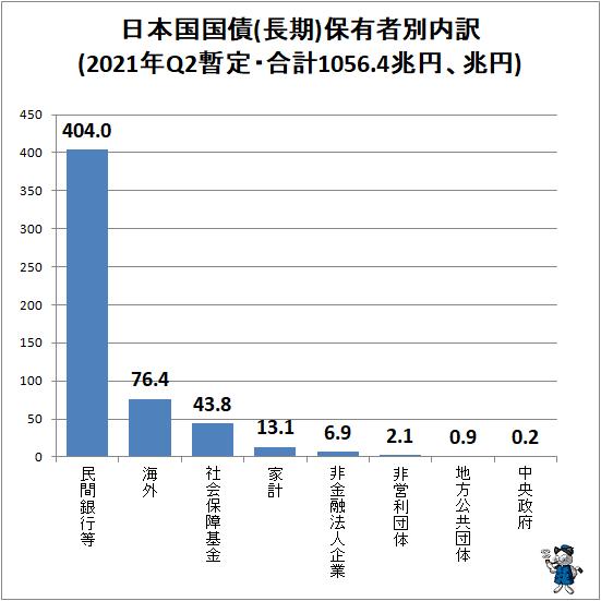 ↑ 日本国国債(長期)保有者別内訳(2021年Q2暫定・合計1056.4兆円、兆円)