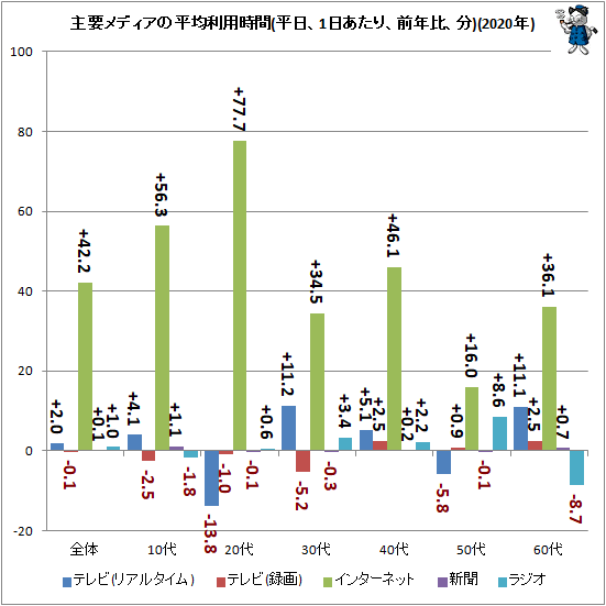 ↑ 主要メディアの平均利用時間(平日、1日あたり、前年比、分)(2020年)