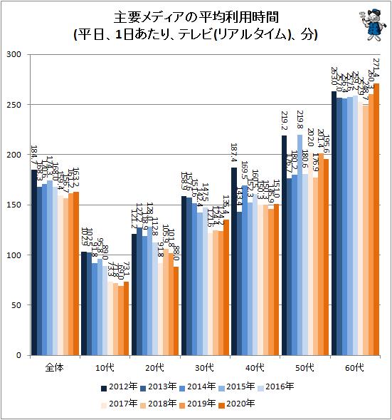 ↑ 主要メディアの平均利用時間(平日、1日あたり、テレビ(リアルタイム)、分)