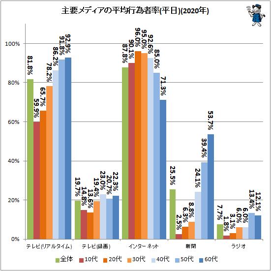 ↑ 主要メディアの平均行為者率(平日)(2020年)