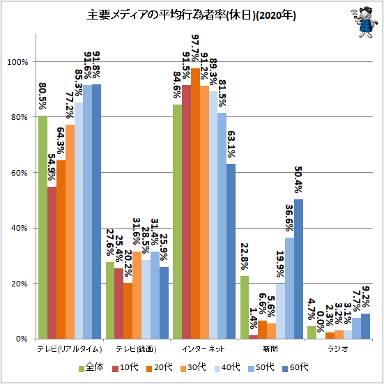 ↑ 主要メディアの平均行為者率(休日)(2020年)