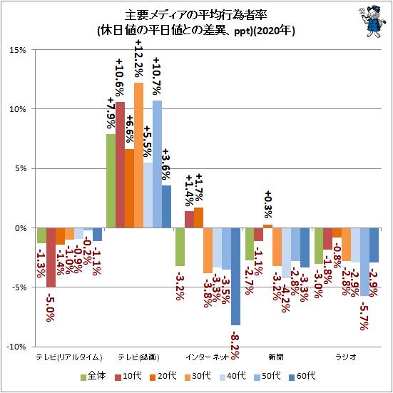 ↑ 主要メディアの平均行為者率(休日値の平日値との差異、ppt)(2020年)