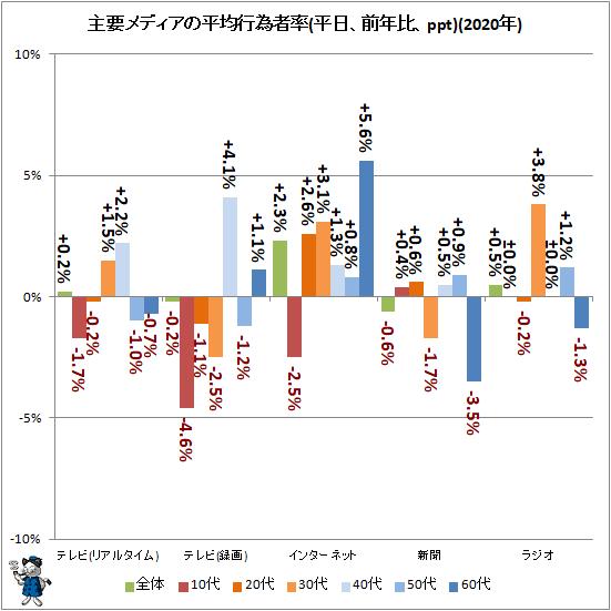 ↑ 主要メディアの平均行為者率(平日、前年比、ppt)(2019年)