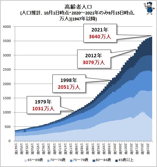 ↑ 高齢者人口(人口推計、10月1日時点・2020-2021年のみ9月15日時点、万人)(1947年以降)