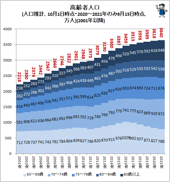↑ 高齢者人口(人口推計、10月1日時点・2020-2021年のみ9月15日時点、万人)(2001年以降)