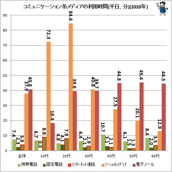 ↑ コミュニケーション系メディアの利用時間(平日、分)(2020年)