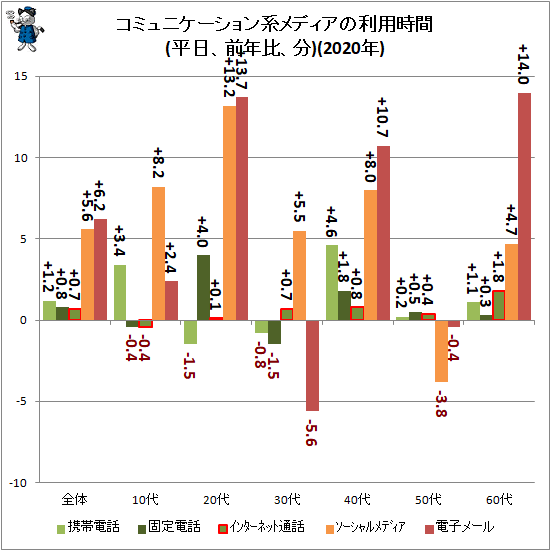 ↑ コミュニケーション系メディアの利用時間(平日、前年比、分)(2019年)