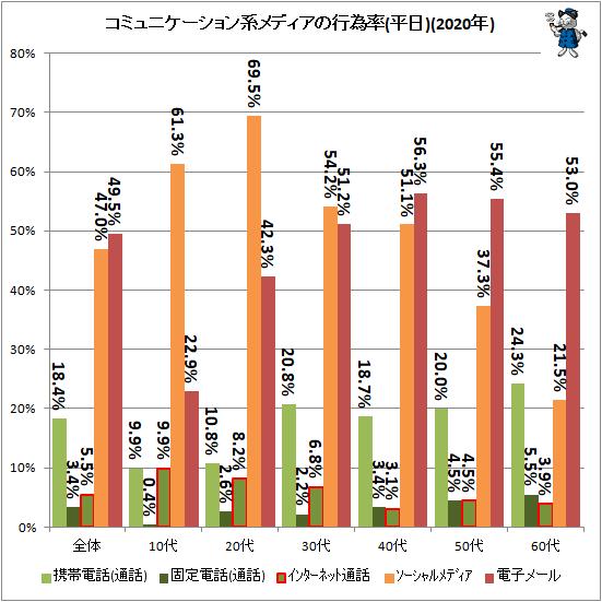 ↑ コミュニケーション系メディアの行為率(平日)(2020年)