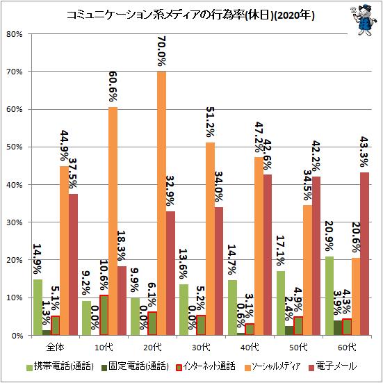 ↑ コミュニケーション系メディアの行為率(休日)(2020年)