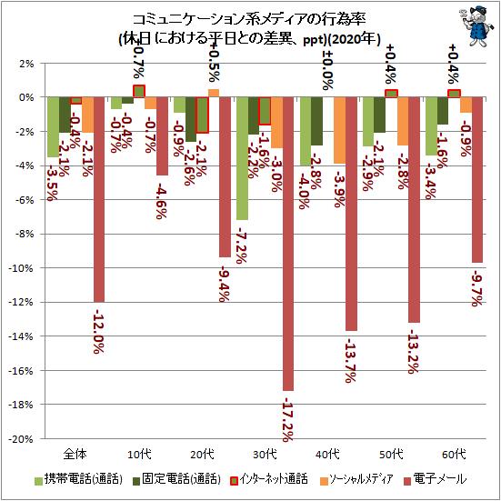↑ コミュニケーション系メディアの行為率(休日における平日との差異、ppt)(2020年)