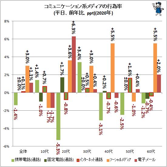 ↑ コミュニケーション系メディアの行為率(平日、前年比、ppt)(2020年)