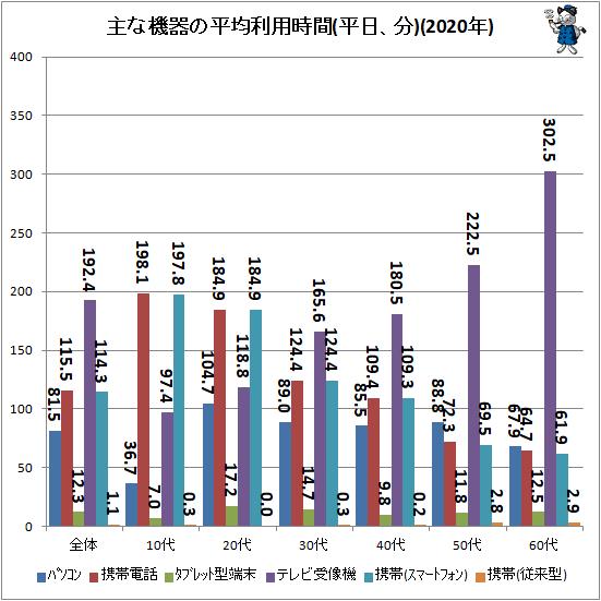↑ 主な機器の平均利用時間(平日、分)(2020年)