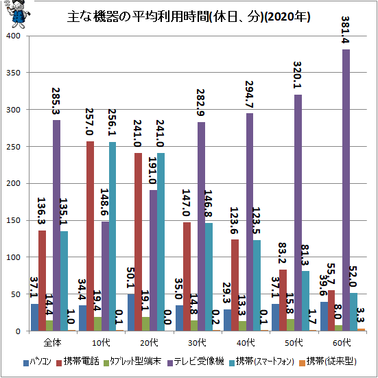↑ 主な機器の平均利用時間(休日、分)(2020年)