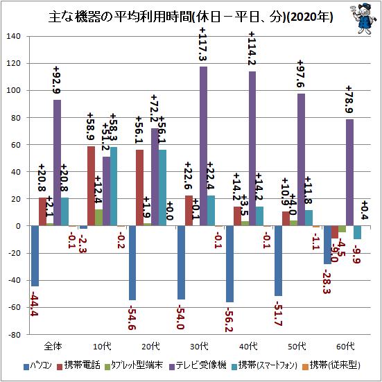 ↑ 主な機器の平均利用時間(休日−平日、分)(2020年)