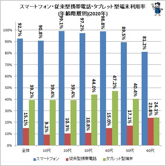 ↑ スマートフォン・従来型携帯電話・タブレット型端末利用率(年齢階層別)(2020年)