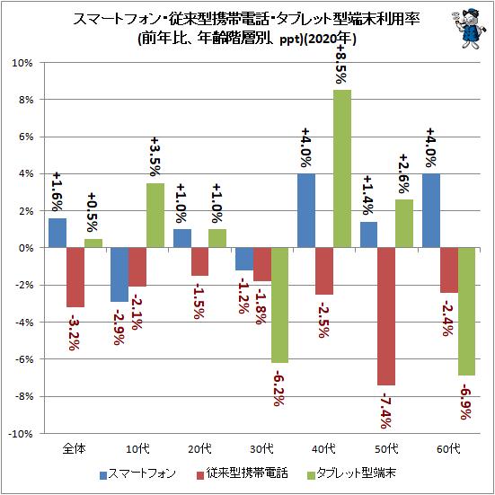 ↑ スマートフォン・従来型携帯電話・タブレット型端末利用率(前年比、年齢階層別、ppt)(2020年)