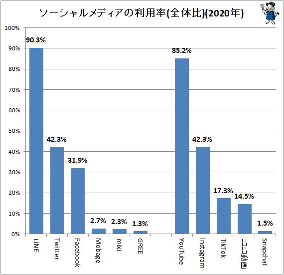 ↑ ソーシャルメディアの利用率(全体比)(2020年)