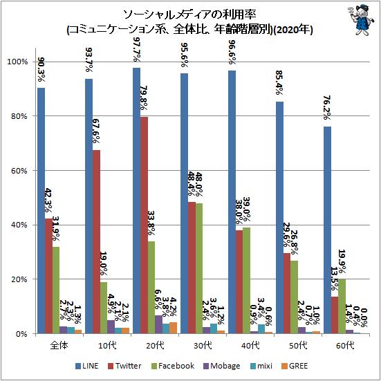 ↑ ソーシャルメディアの利用率(コミュニケーション系、全体比、年齢階層別)(2020年)