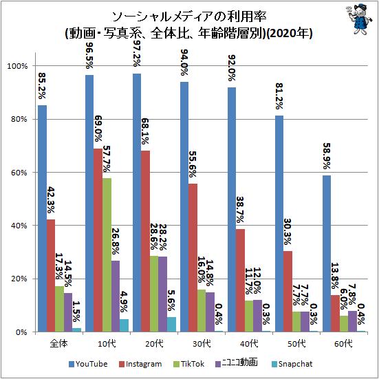 ↑ ソーシャルメディアの利用率(動画・写真系、全体比、年齢階層別)(2020年)