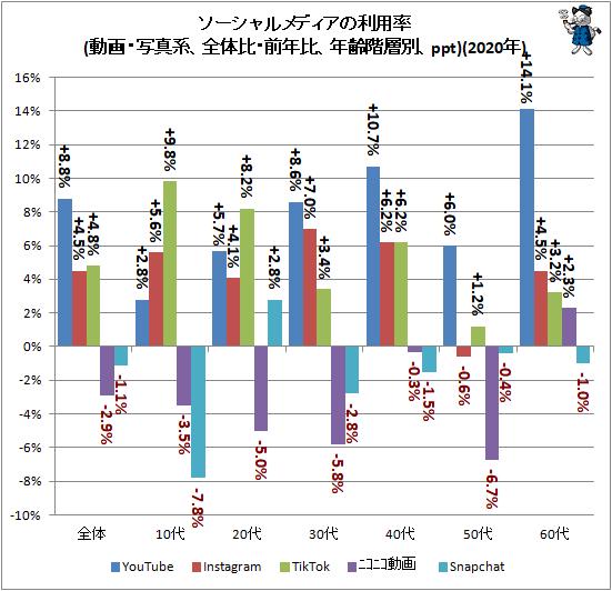 ↑ ソーシャルメディアの利用率(動画・写真系、全体比・前年比、年齢階層別、ppt)(2020年)