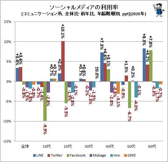 ↑ ソーシャルメディアの利用率(コミュニケーション系、全体比・前年比、年齢階層別、ppt)(2020年)