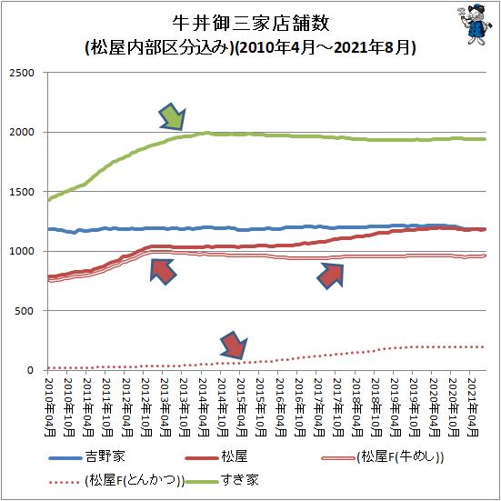 ↑ 牛丼御三家店舗数推移(松屋内部区分込み)(2010年4月-2021年8月)
