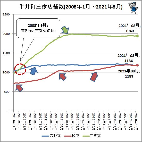 ↑ 牛丼御三家店舗数(2008年1月-2021年8月)