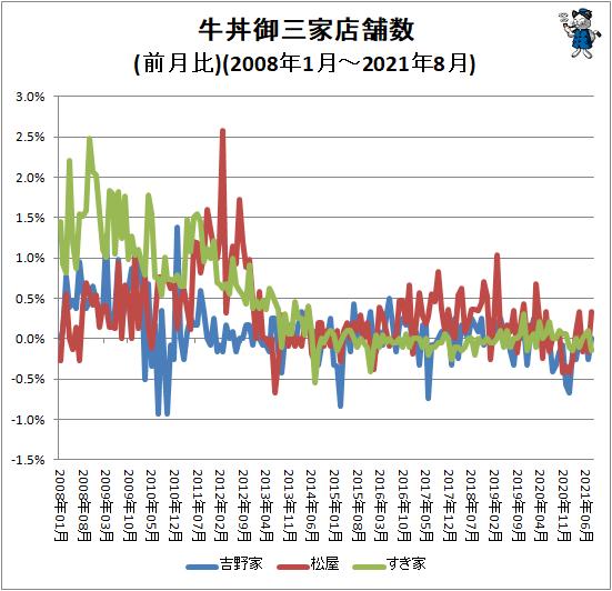 ↑ 牛丼御三家店舗数(前月比)(2008年1月-2021年8月)